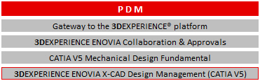 Schulung 3DEXPERIENCE PDM
